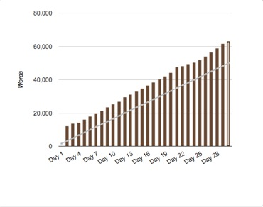 Word Count graph for NaNoWriMo 2012